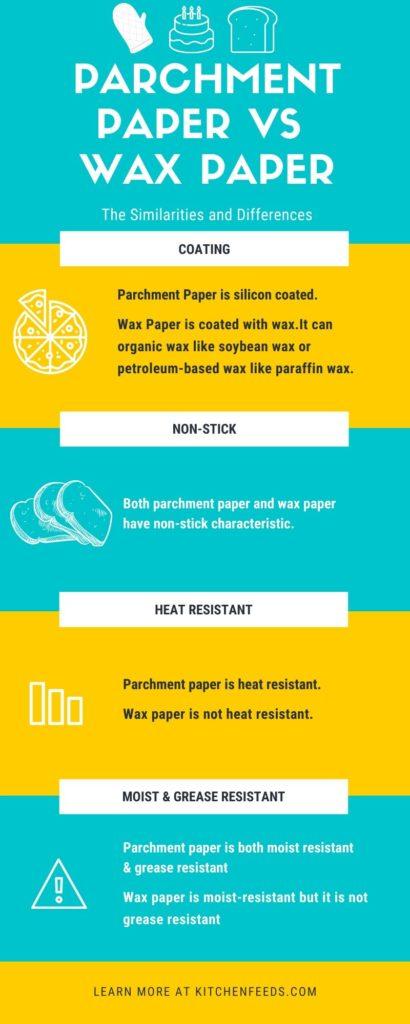 Parchment Paper vs Wax Paper Infographic